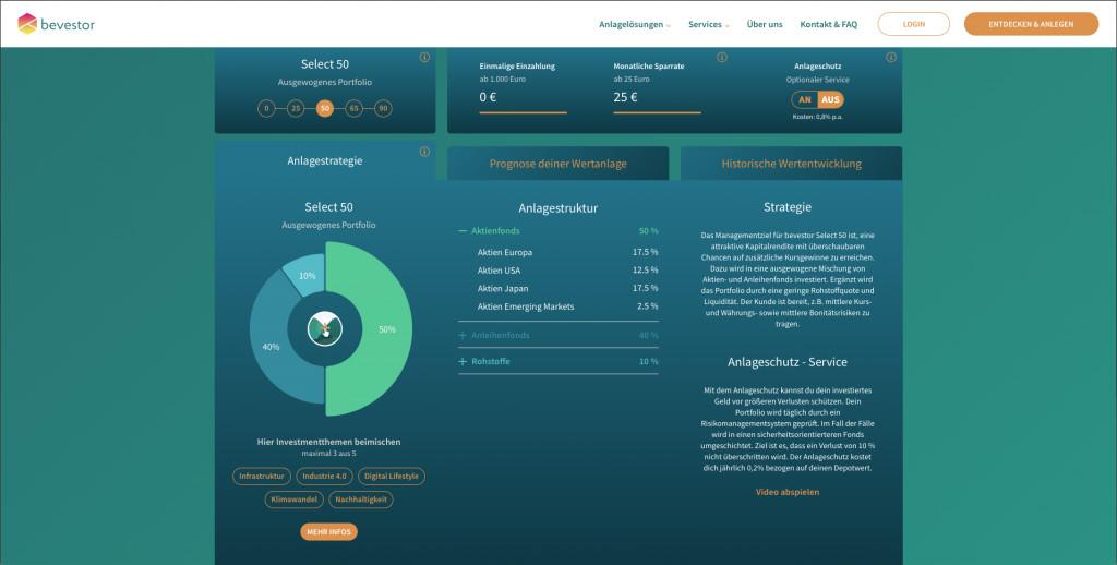 Das Dashboard von Bevestor