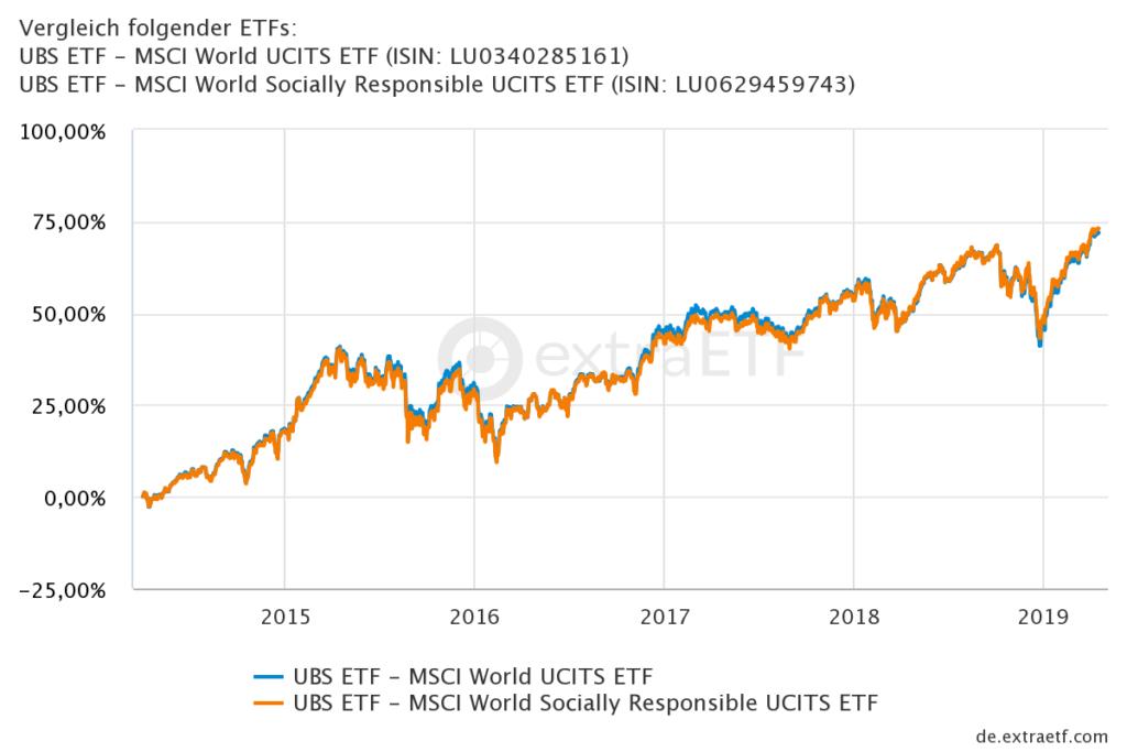 MSCI World Chartvergleich UBS MSCI World ETF vs. UBS MSCI World Socially Responsible ETF vs. MSCI World Index