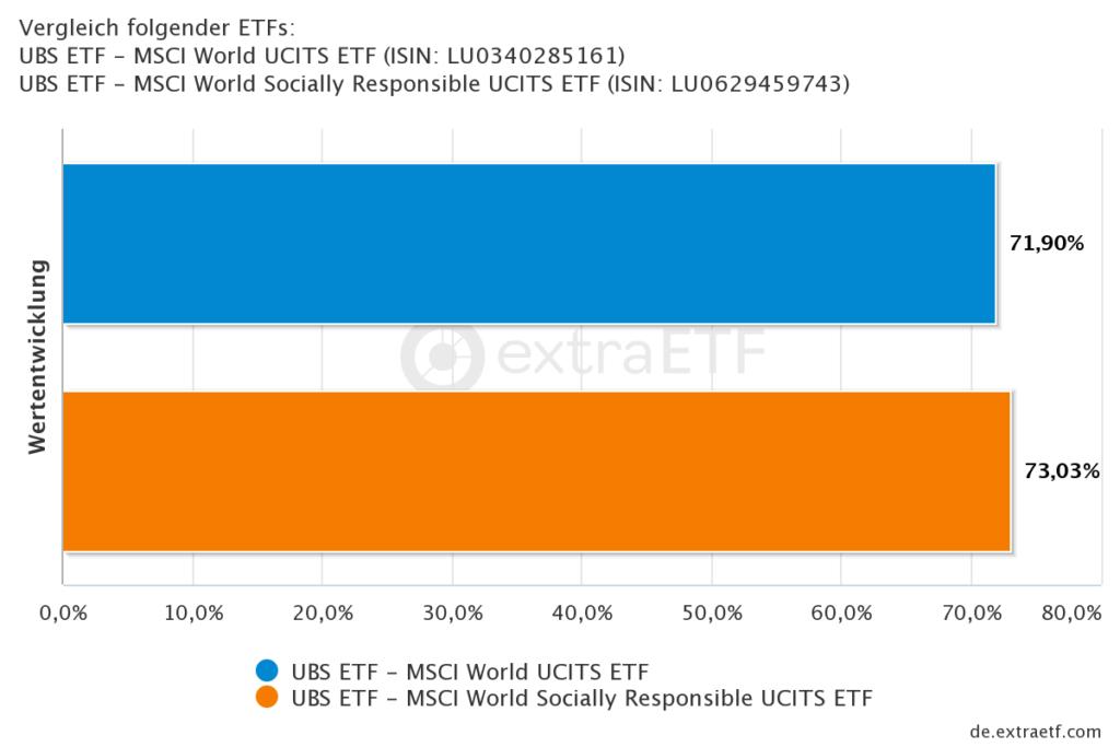Renditevergleich UBS MSCI World ETF vs. UBS MSCI World Socially Responsible ETF